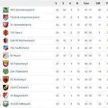 Perfekte Meisterschaft 12-13